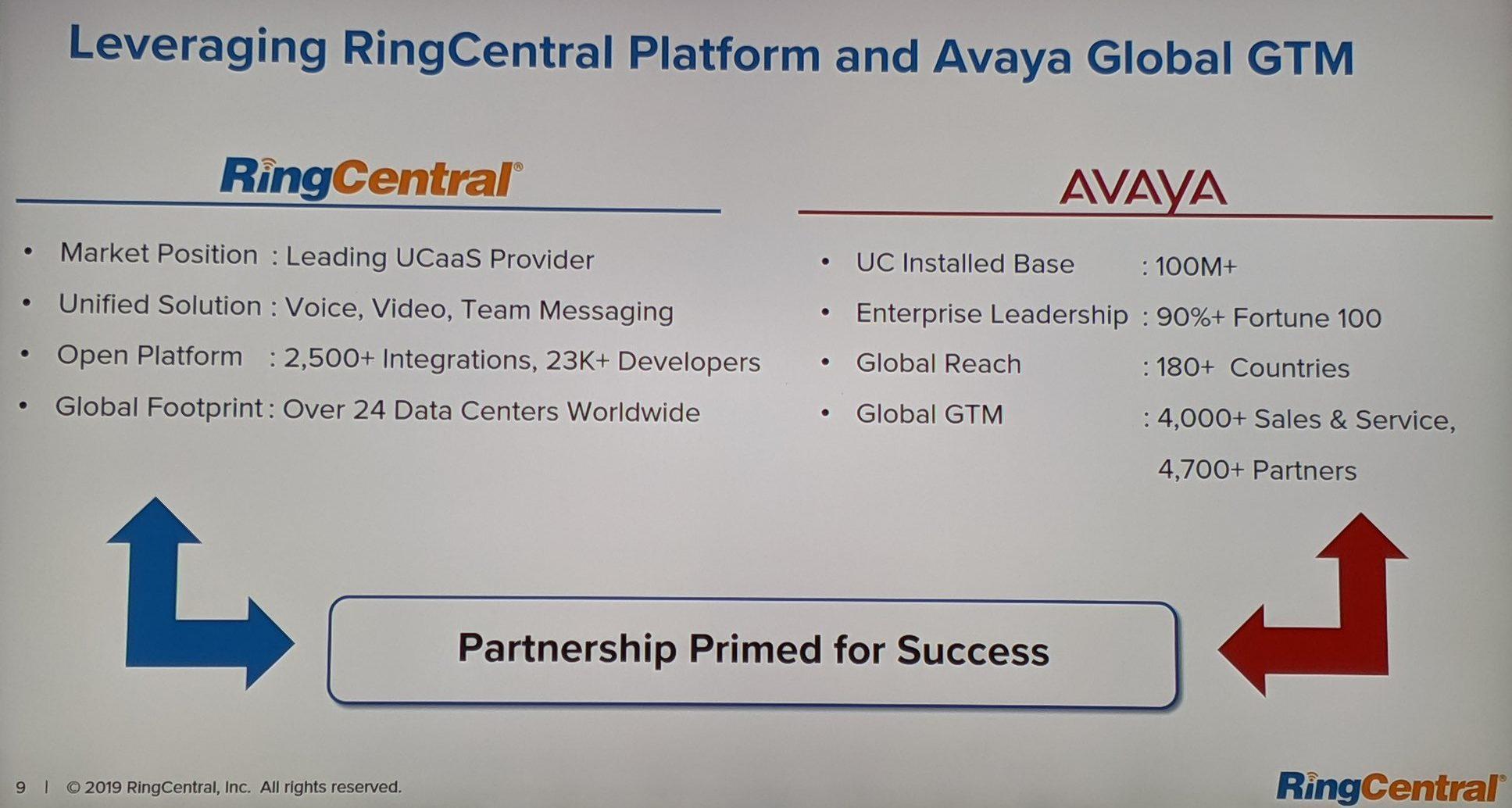 Avaya-RingCentral Slide