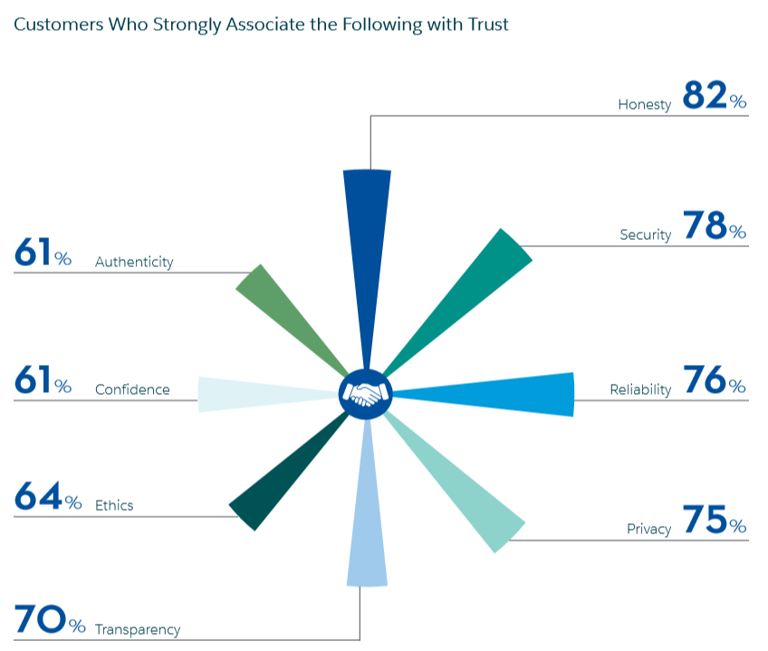 Salesforce customers trust wheel