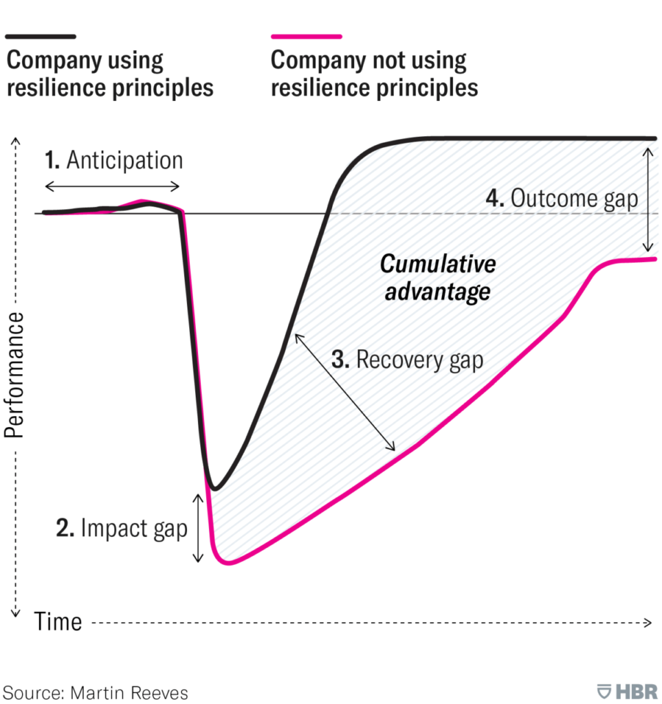 chart of resilient company recovery vs others