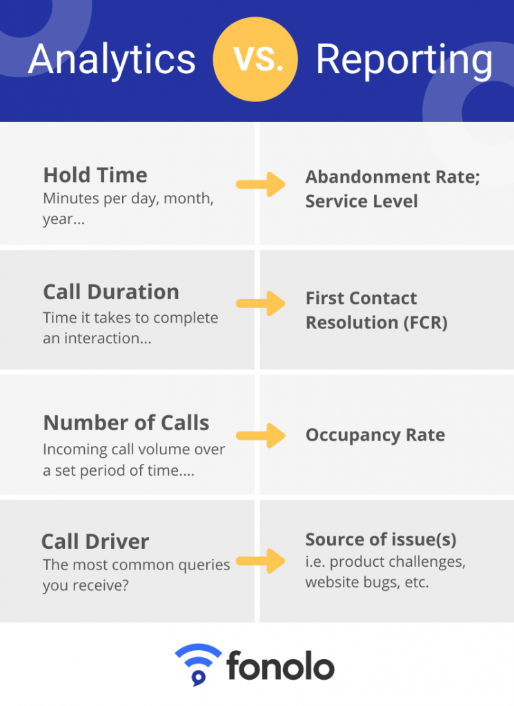 How to Create a Call Center Performance Report - Analytics vs reporting